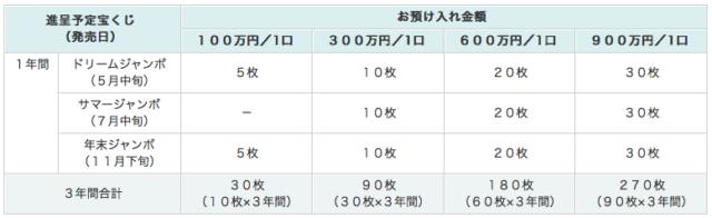 預金 2020 付き 定期 宝くじ